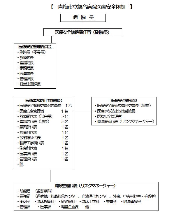 医療安全体制図